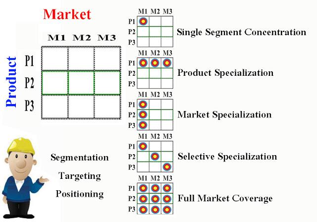 marketing single product single weight vienna regulator
