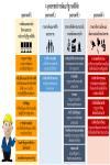 4 ยุทธศาสตร์การพัฒนารัฐบาลดิจิตอล