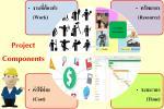 PM องค์ประกอบของโครงการ (Project Components)