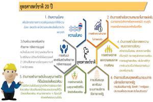 TNS ยุทธศาสตร์ชาติ 20 ปี (Thai National Strategy 20 year) รวมข้อมูล