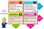 การวิเคราะห์จุดอ่อนจุดแข็งขององค์กร 4 ด้าน (SWOT)