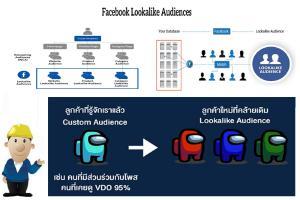 Marketing การหากลุ่มเป้าหมาย ของ Facebook (Facebook Lookalike Audience)
