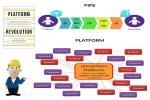 ธุรกิจรูปแบบใหม่ Platform