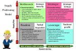 รูปแบบการวางตำแหน่งในการเลือกซัพพลายเออร์ (Supply Positioning Model)