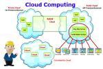 Cloud รูปแบบการใช้บริการ Cloud Computing