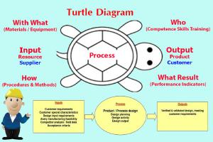 Tool เครื่องมือแผนภาพเต่า (Turtle Diagram)